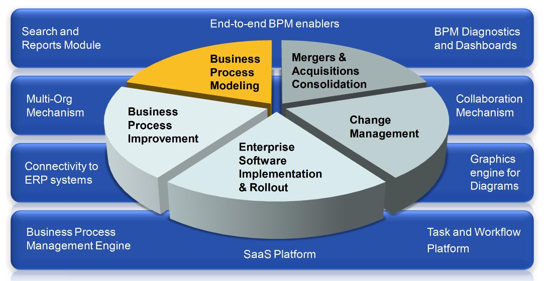 processgene grc software solutions process mapping - Software Process Mapping