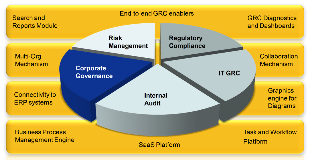 Corporate Governance Software Processgene